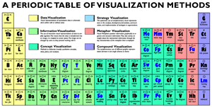 periodictableofvisualizationmethods